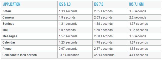 ios-7.1-iphone-4-performance