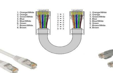 Ethernet kablo sıralaması [Cat5]